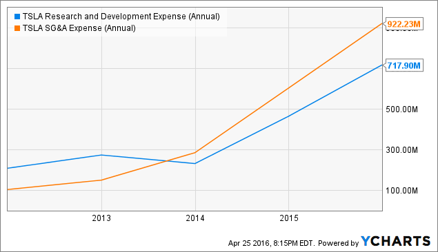 TSLA Research and Development Expense (Annual) Chart