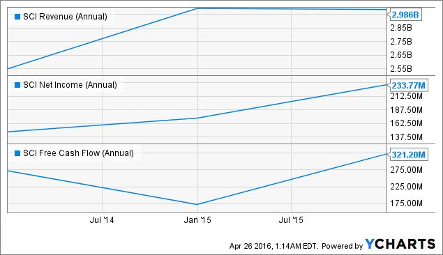 SCI Revenue (Annual) Chart