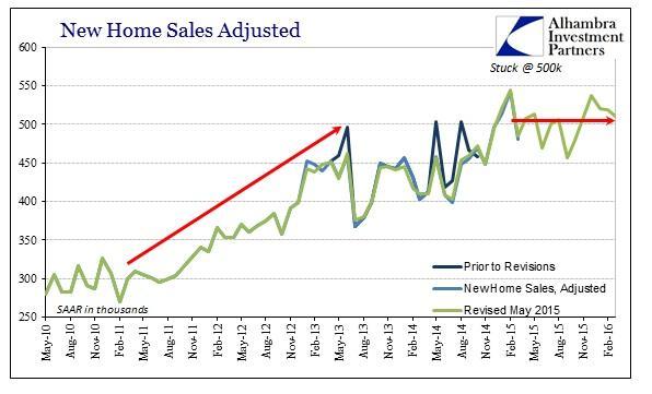 ABOOK Apr 2016 New Home Sales SAAR