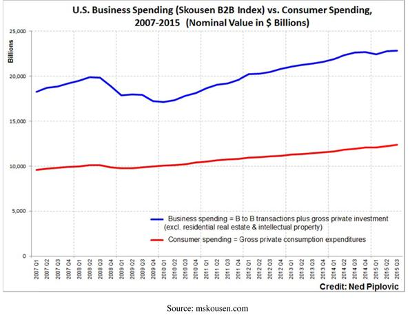 United States Business Spending Chart