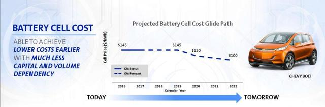 GM Battery Costs