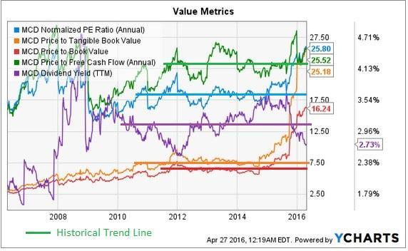 Mcdonald S Fair Value Analysis Amp Appraisal Mcdonald S