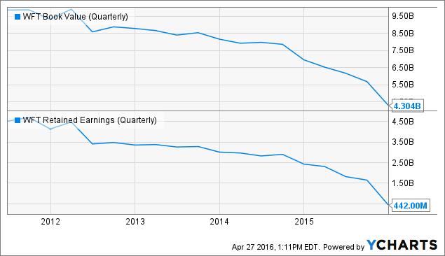 WFT Book Value (Quarterly) Chart