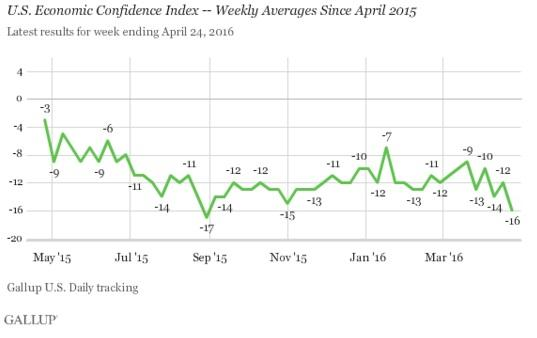 ABOOK Apr 2016 Consumer Polling Econ Confidence