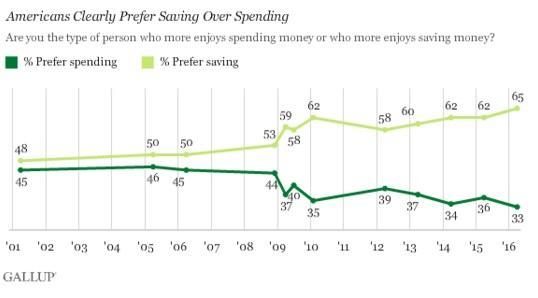 ABOOK Apr 2016 Consumer Polling Savings v Spending