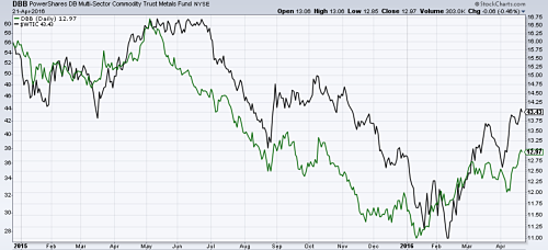 Industrial metals ETF (in green) vs Oil prices (in black) moving together