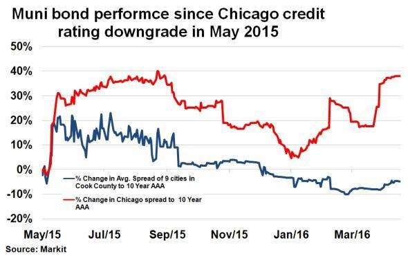 Chicago muni bonds left isolated as crisis deepens for General motors moody s rating