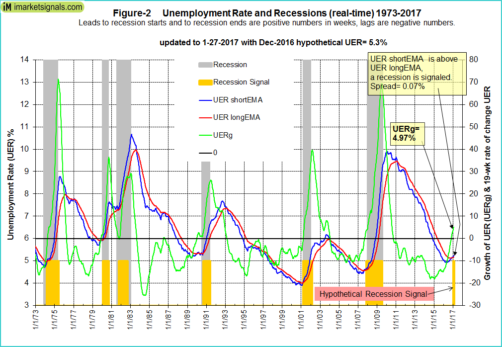 developing recession with rising unemployment The literature about the gender effects of economic crises began to develop  during  experiencing a massive rise in unemployment, which started as early  as.