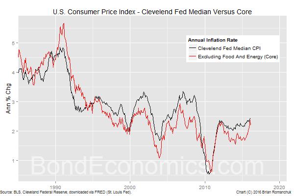 Chart: Median Versus Core CPI