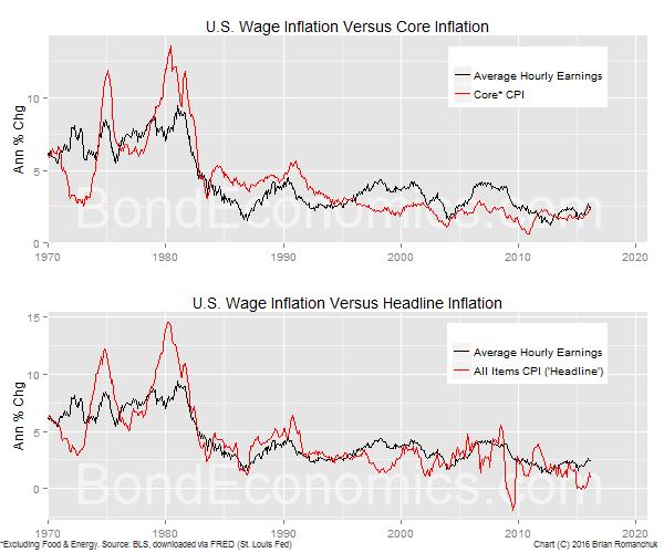 Chart: U.S. Wage Inflation Versus Core And Headline CPI
