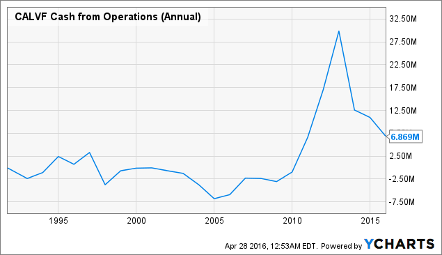 CALVF Cash from Operations (Annual) Chart
