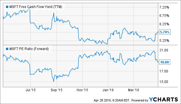 MSFT Free Cash Flow Yield (<a href=
