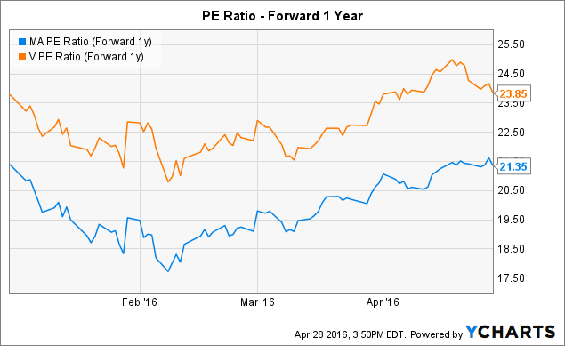 MA PE Ratio (Forward 1y) Chart