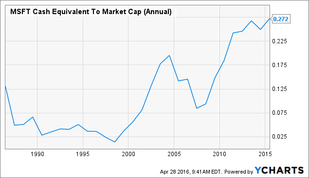 MSFT Cash Equivalent To Market Cap (Annual) Chart