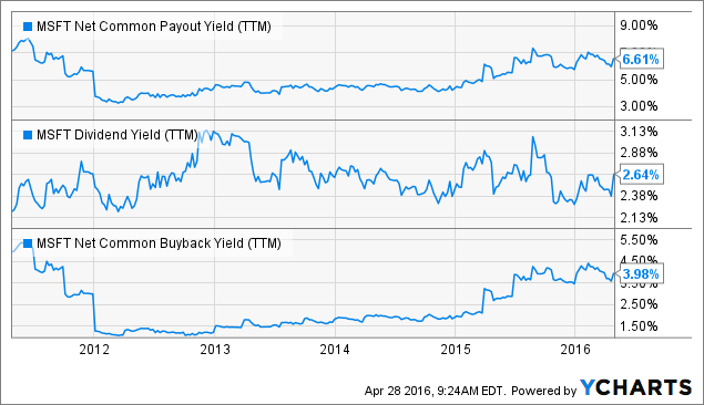 MSFT Net Common Payout Yield Chart