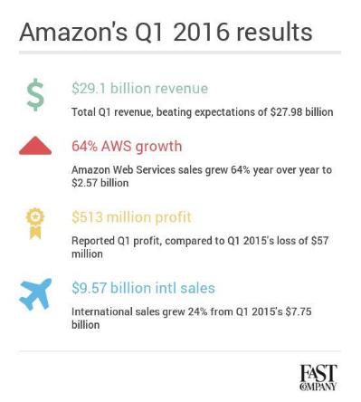 Fast Company Graphic via Twitter