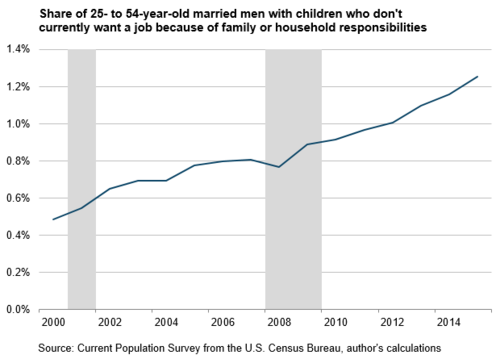 Share of 25- to 54-year-old married men with children who don