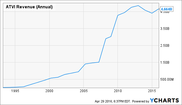 ATVI Revenue (Annual) Chart