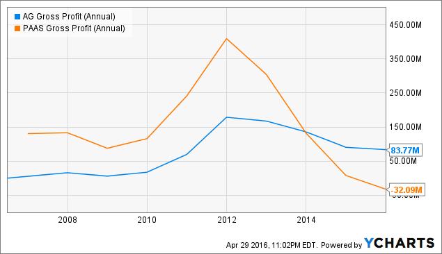 AG Gross Profit (Annual) Chart