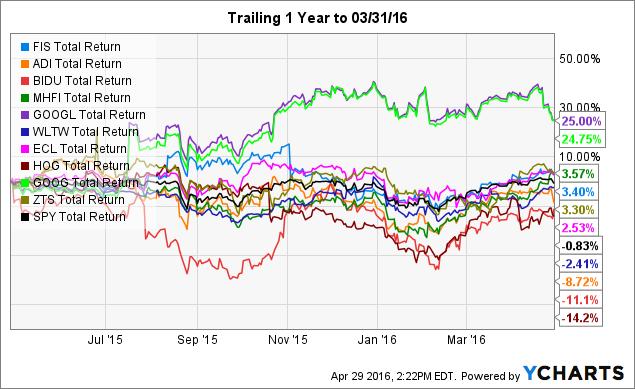 FIS Total Return Price Chart