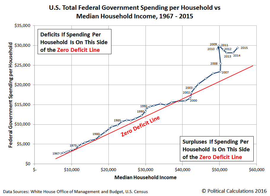 visualizing the u s  national debt burden per household
