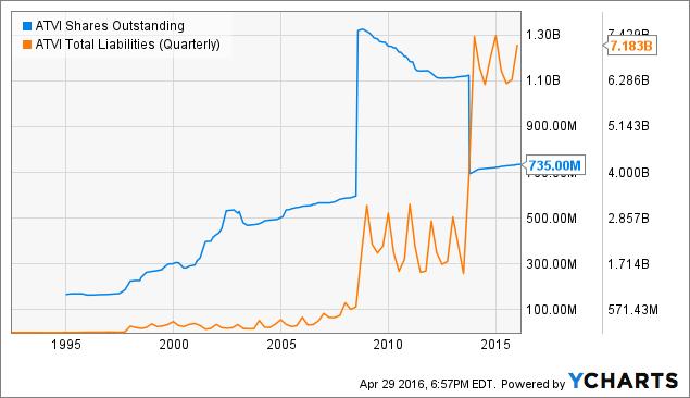 ATVI Shares Outstanding Chart