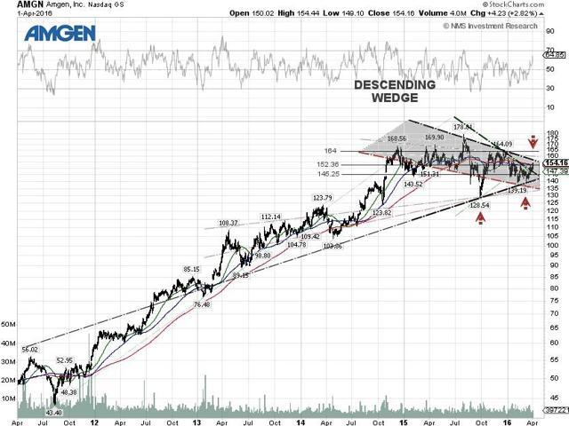 Amgen Technical Chart
