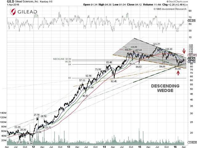 Gilead Techncial Chart