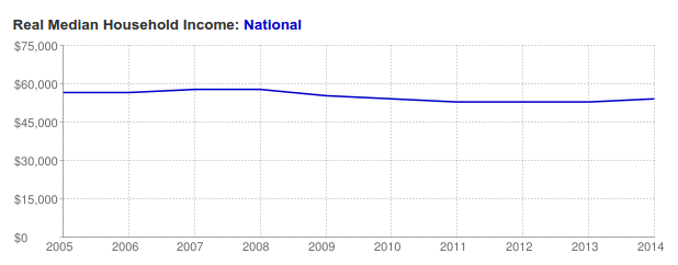 Household income data provided by http://www.deptofnumbers.com/income/us/