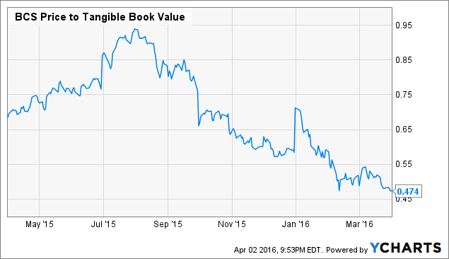BCS Price to Tangible Book Value Chart
