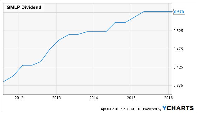GMLP Dividend Chart
