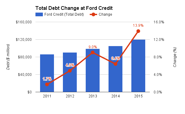 Ford motor company debt to equity ratio for Ford motor company financial analysis 2015