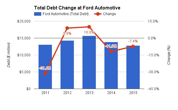 Ford Motor Company Debt 2011