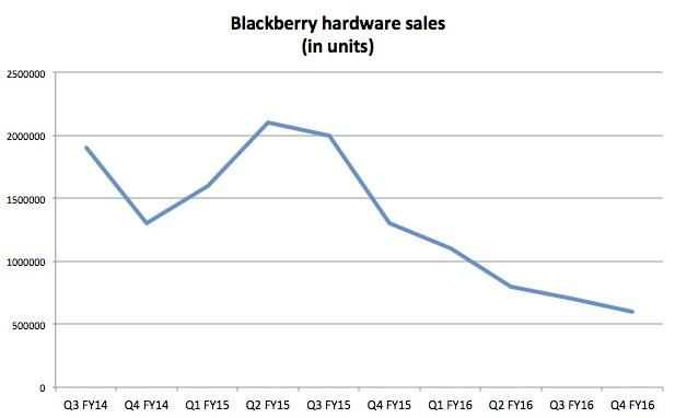 Blackberry hardware sales