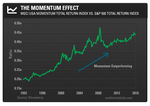 The Momentum Effect: MSCI USA Total Return Index vs. S&P 500 Total Return Index
