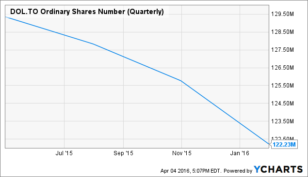 DOL Ordinary Shares Number (Quarterly) Chart
