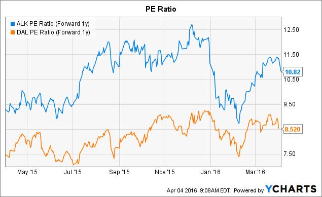 ALK PE Ratio (Forward 1y) Chart
