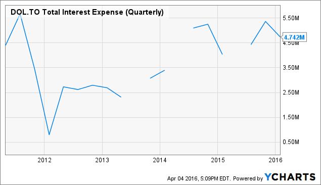 DOL Total Interest Expense (Quarterly) Chart