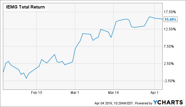IEMG Total Return Price Chart