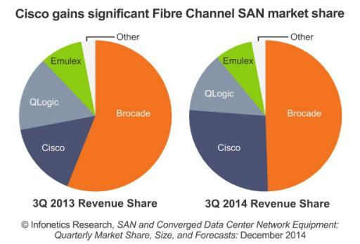 Infonetics: Fibre Channel SAN shows new life, Cisco makes strong gains; 25GE network adapters coming