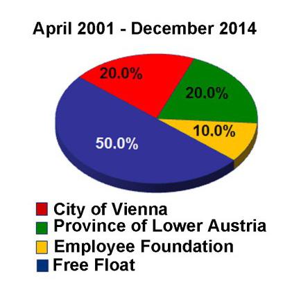 shareholder structure Flughafen Wien