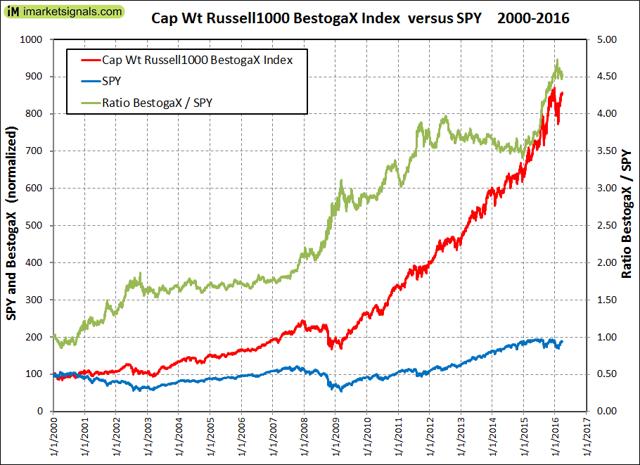 Cap Weighted Russlell 1000 BestogaX Index vs SPY