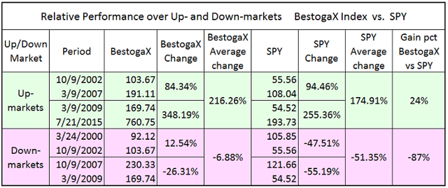 Reative performance of BestogaX over Up- and Down- Markets