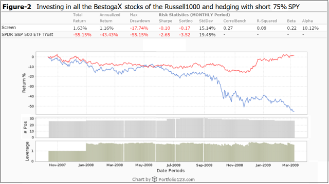 Investing in all BestogaX with hedging