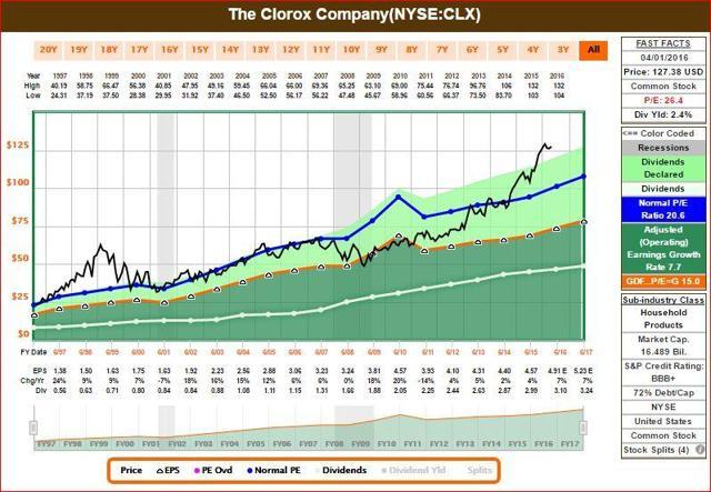 CLX FastGraph 1 of 2
