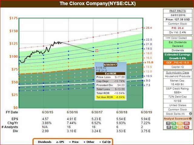 CLX FastGraph 2 of 2