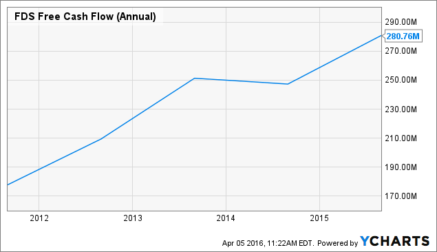 FDS Free Cash Flow (Annual) Chart