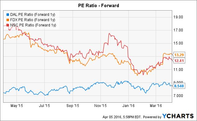 DAL PE Ratio (Forward 1y) Chart