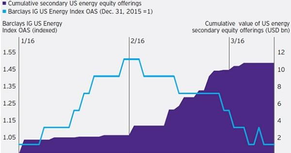 Increasing US energy equity issuance coincides with energy bond market volatility