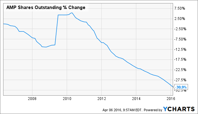AMP Shares Outstanding Chart